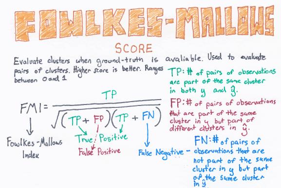 Fowlkes-Mallows_web.png