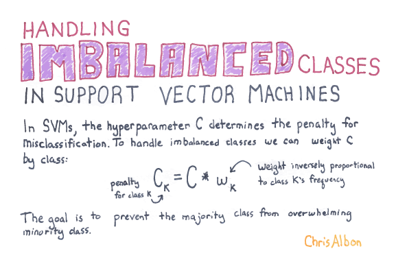 Handling_Imbalanced_Classes_In_Support_Vector_Machines_web.png