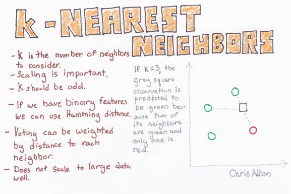 k-Nearest_Neighbors_web.png