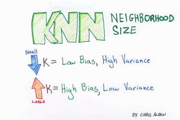 K-NN_Neighborhood_Size_web.png