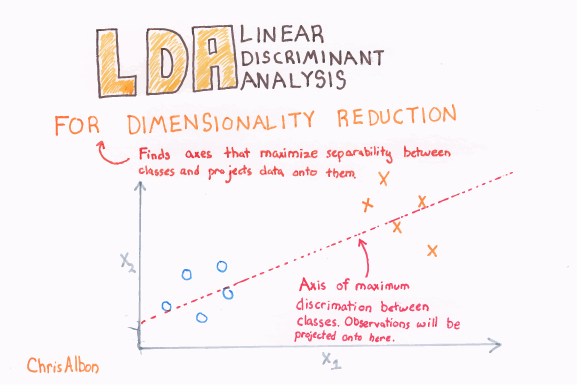 Linear_Discriminant_Analysis_For_Dimensionality_Reduction_web.png