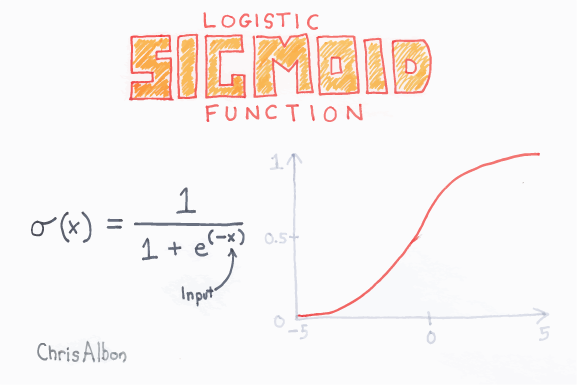 Logistic_Sigmoid_Function_web.png