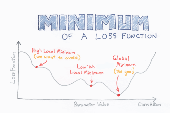 Minimum_Of_A_Loss_Function_web.png