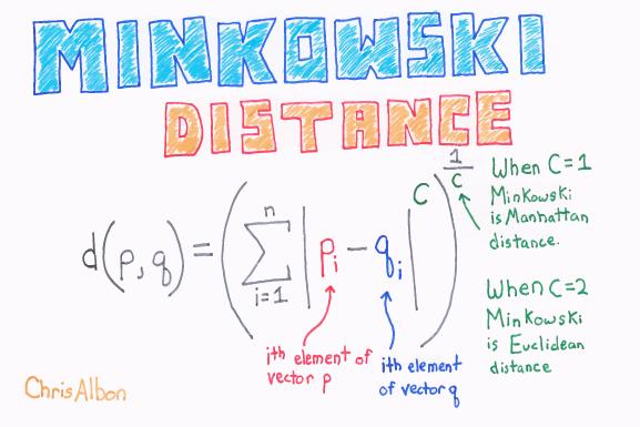 Minkowski_Distance_web.png