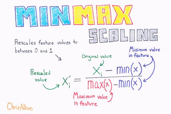 MinMax_Scaling_web.png