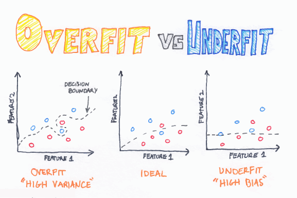 Overfit_Vs_Underfit_web.png