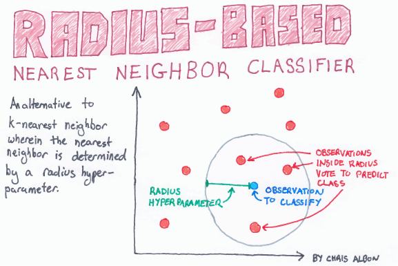 Radius-Based_Nearest_Neighbor_Classifier_web.png
