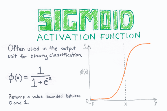 Sigmoid_Activation_Function_web.png