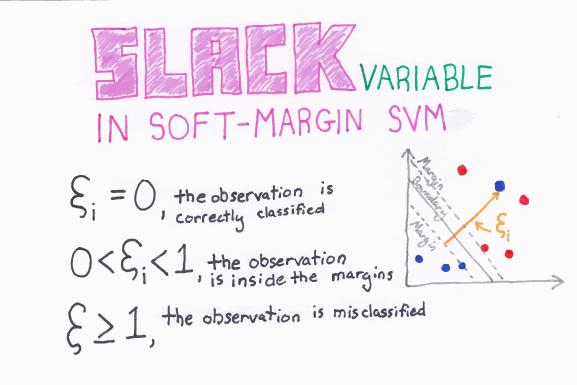 Slack_Variable_In_Soft-Margin_SVM_web.png