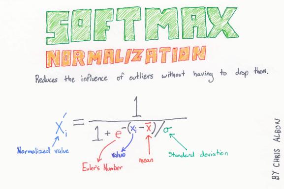 Softmax_Normalization_web.png
