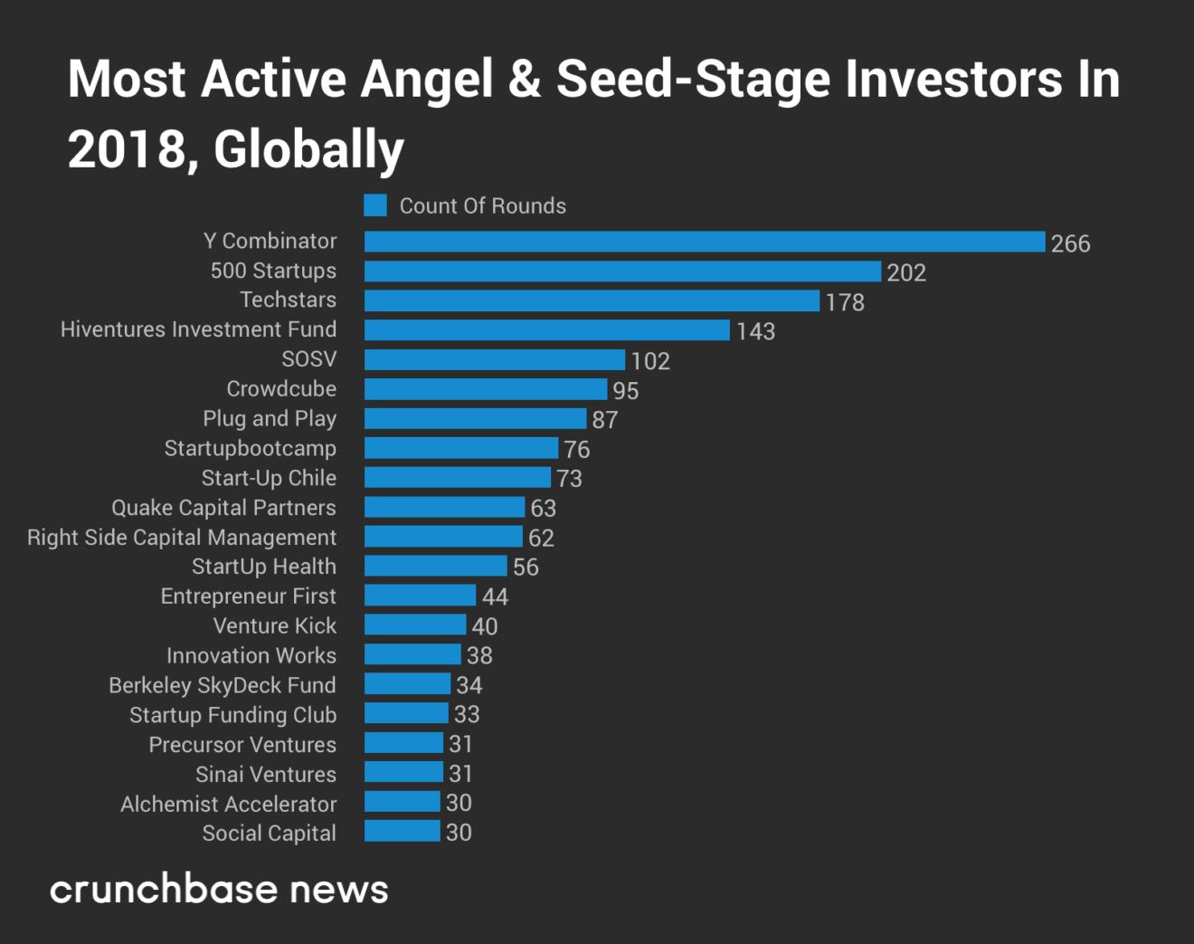 seed investors_volume.png