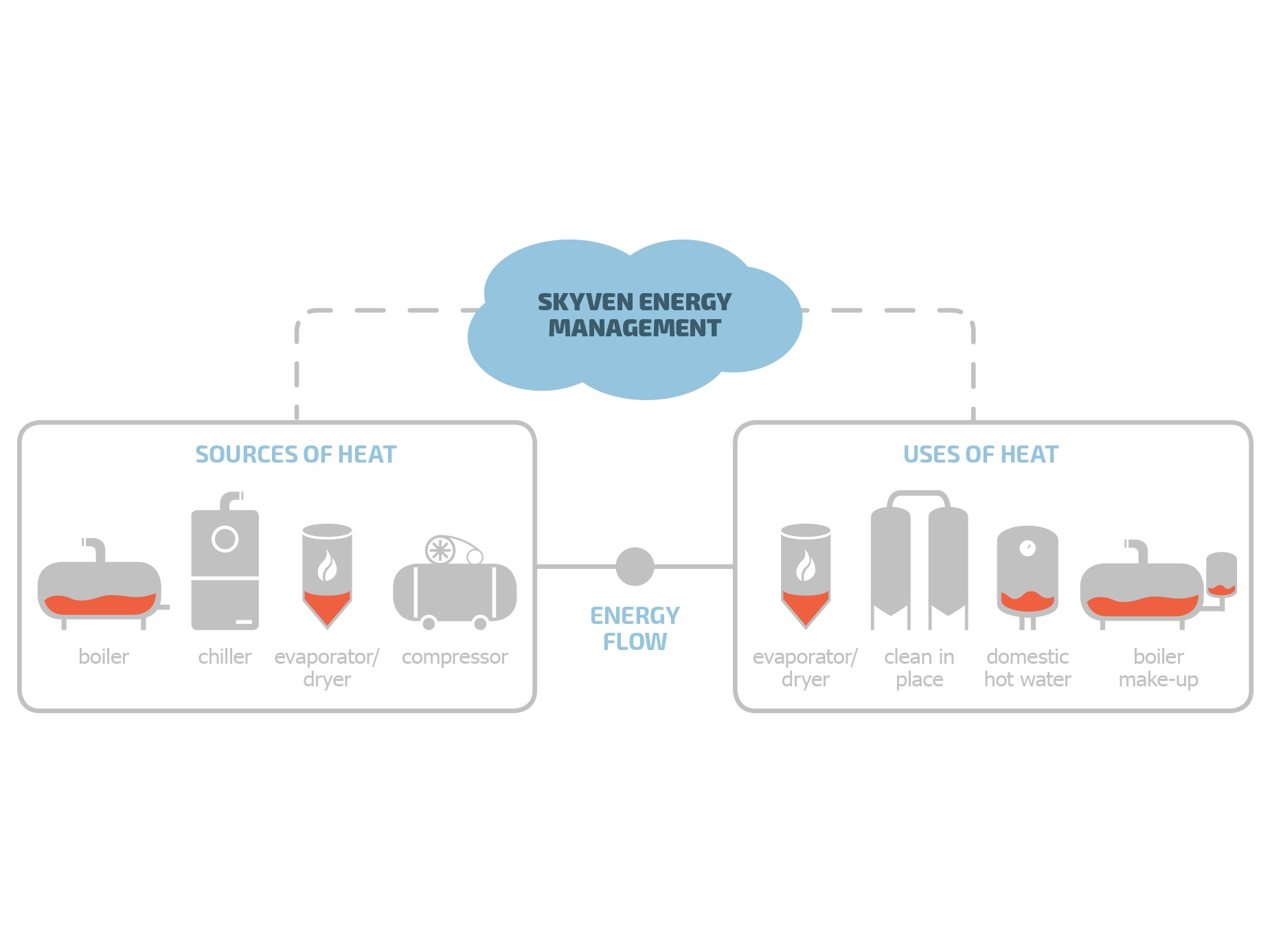 Features - Intelligent Heat RecoveryCaptures high value low temperature heat escaping from cooling towers and boiler exhaust and re-injects that heat back into the plantUltra Simplicity<add something here about how simple it is>The Power of DataArtificially intelligent monitoring and predictive analytics ensures reliability, providing peace of mindDirect Fuel CostEach BTU of recovered heat is one less BTU of new fuel burned.