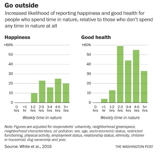 From the Washington Post:   According to a  study published in the journal Nature Scientific Reports , spending 120 minutes a week strolling a tree-lined street or sitting by a lake can greatly enhance a person's overall sense of well-being. Less time didn't yield any significant benefit, the research showed.