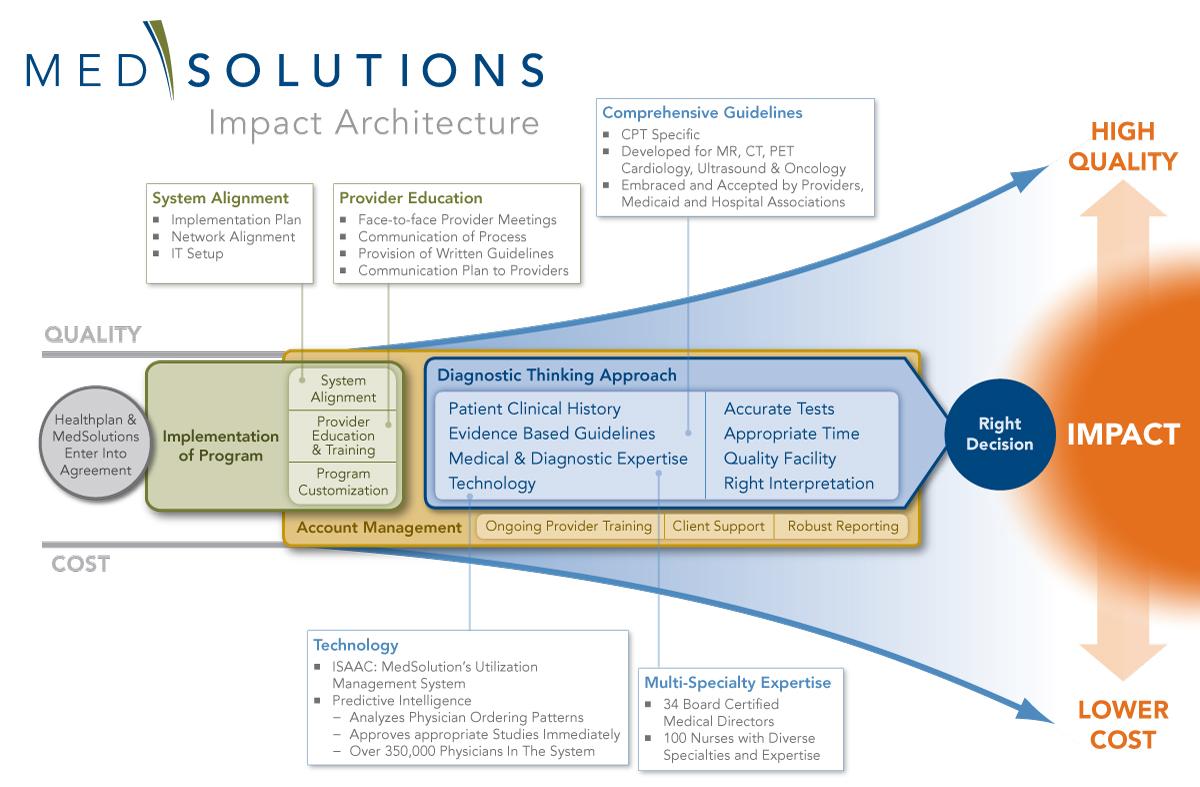 MedSol_Architecture.jpg