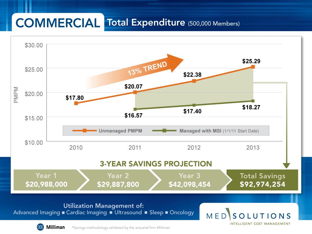 MedSol_SavingsChart.jpg