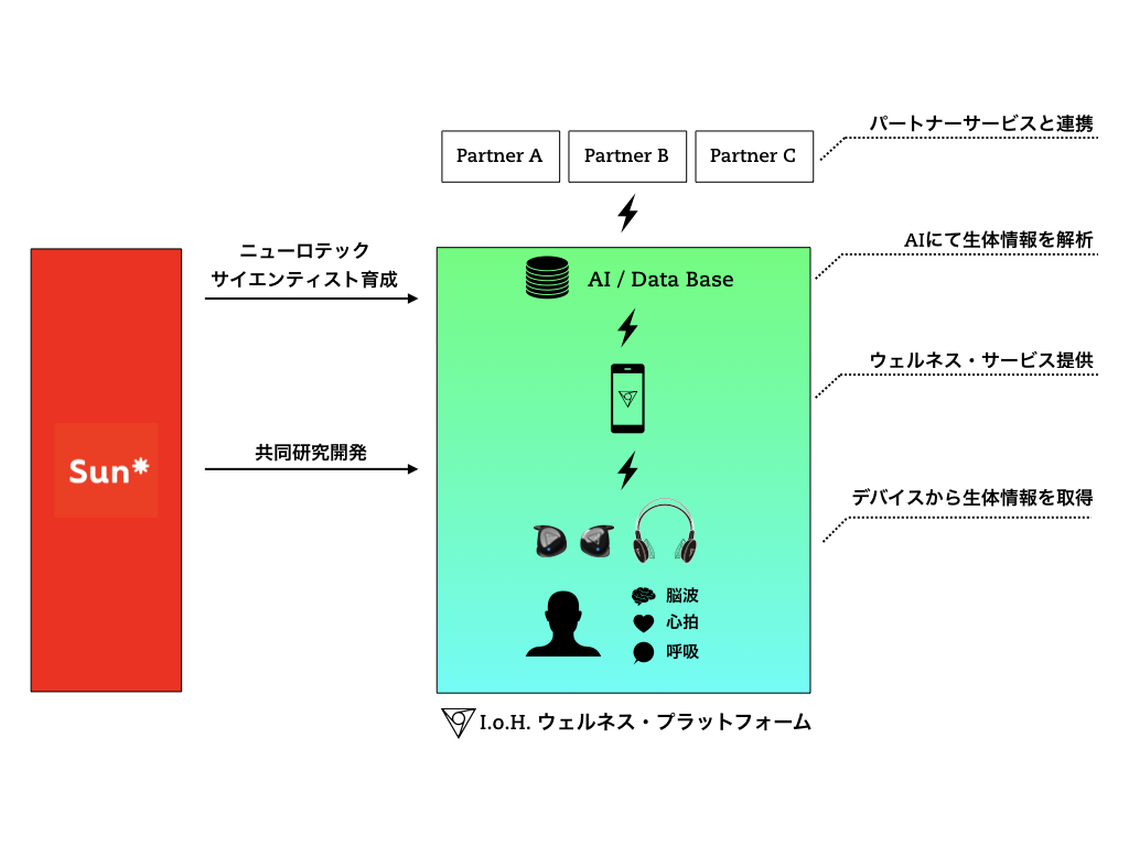 Sun-VIE連携図.001.png