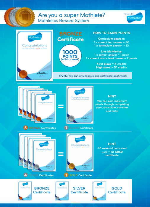 Mathletics certificates explained.