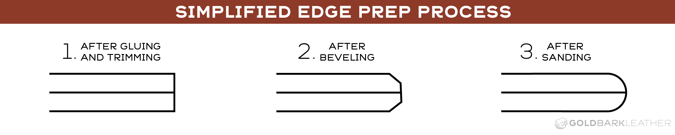 Simplified Burnishing Edge Prep