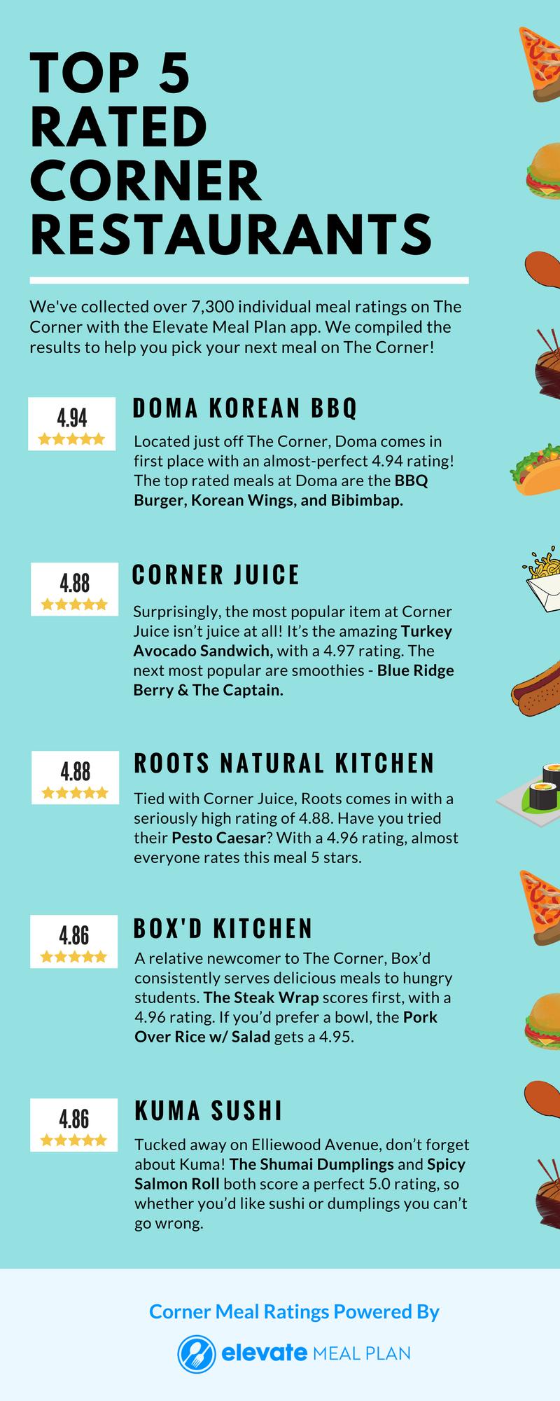 Top 5 Rated Corner Restaurants (5).png