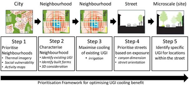 Climate Sensitive Urban Design Greening The City Urban Ecosystem Design Lab