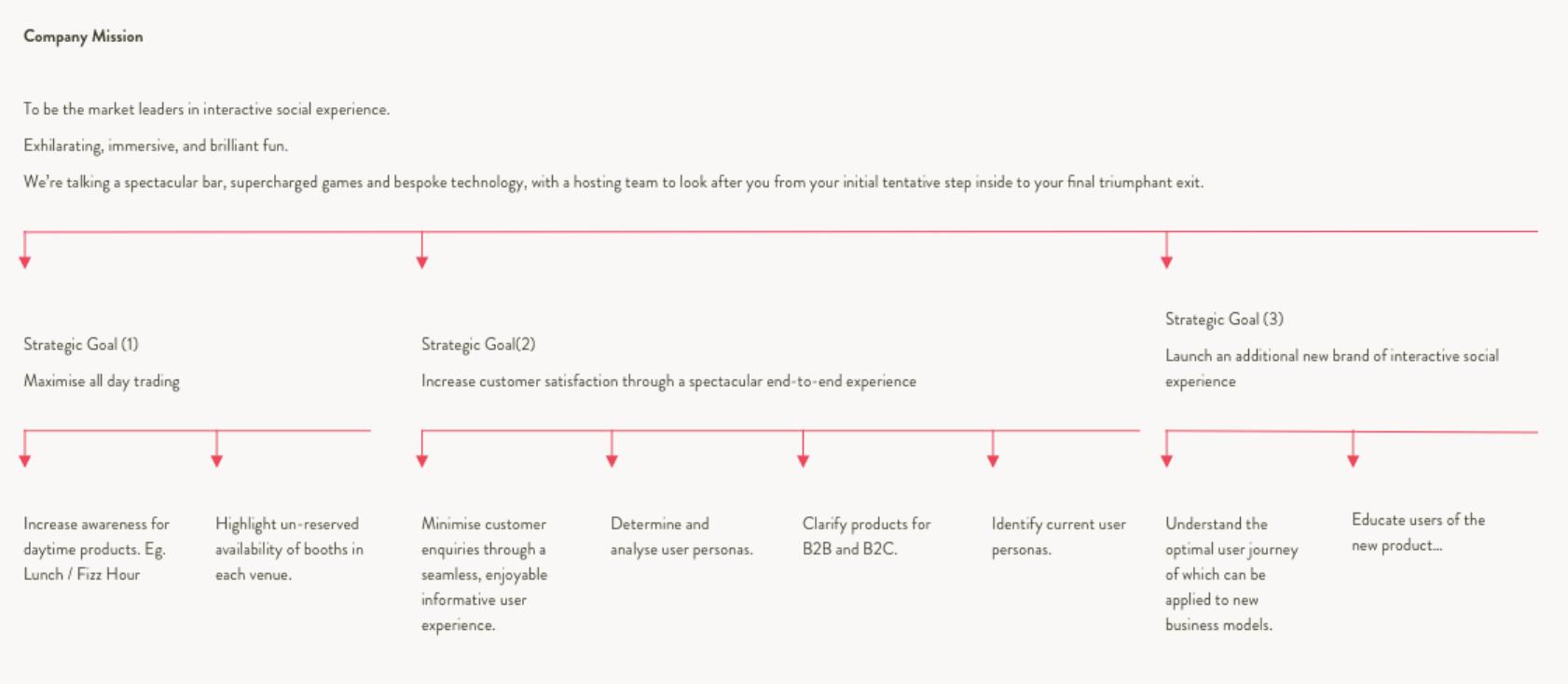 laurengracedesign-freelance-ux-designer-consultant-flight-club-darts-business-goals.png