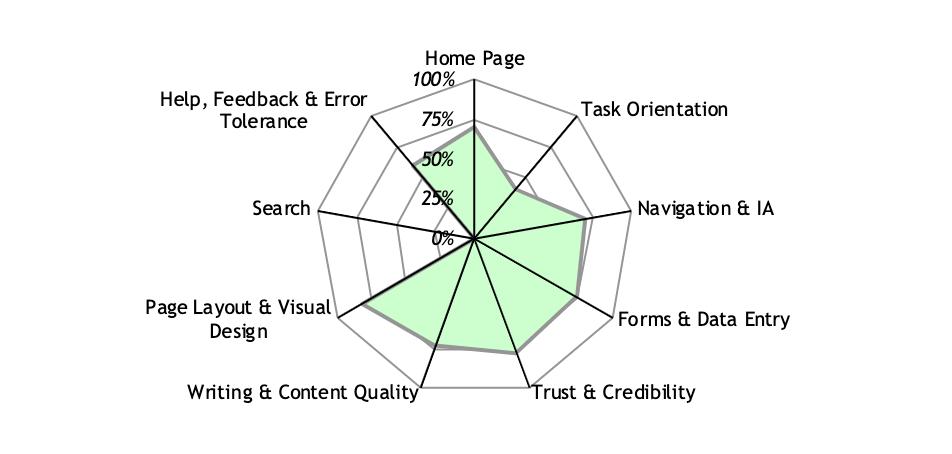 laurengracedesign-freelance-ux-designer-consultant-flight-club-darts-heauristic-evaluation.png