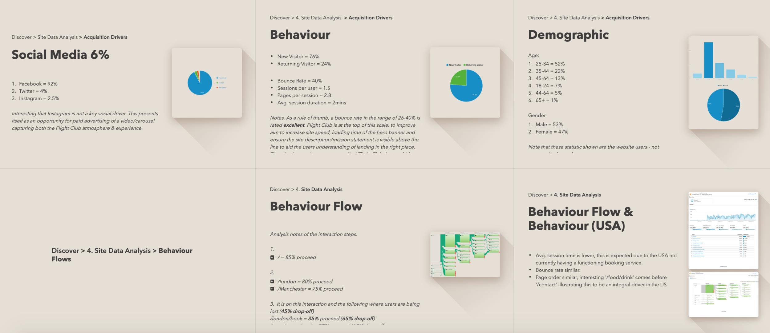 laurengracedesign-freelance-ux-designer-consultant-flight-club-darts-site-data-analysis-acquisition.png