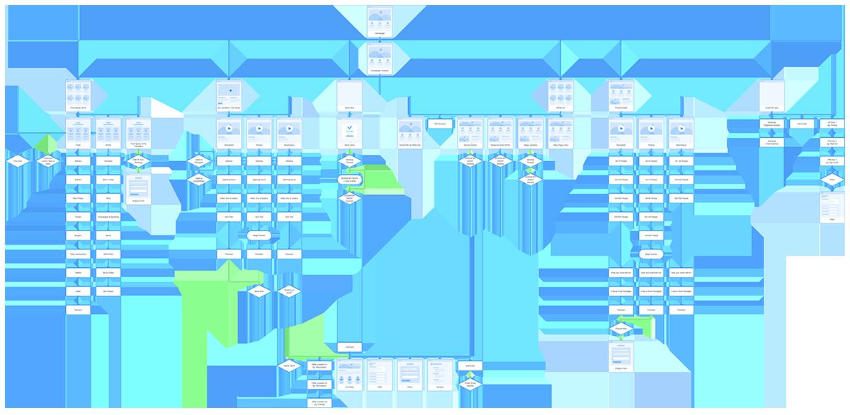 lauren-grace-design-ux-designer-flight-club-darts-sitemap.png
