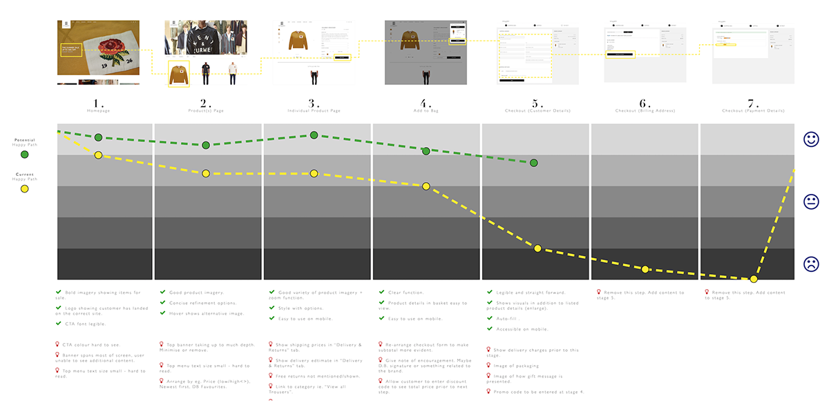 laurengracedesign-freelance-ux-design-consultant-kent-curwen-fashion-menswear-user-empathy-map.png
