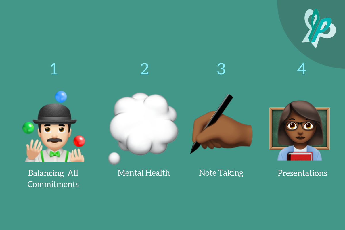 [Image Description: Number 1 Emoji Man Juggling 'Balancing all commitments', Number 2 Emoji Cloud 'Mental Health', Number 3 Emoji hand writing, Number 4 Emoji Woman with book in a classroom 'Presentations']