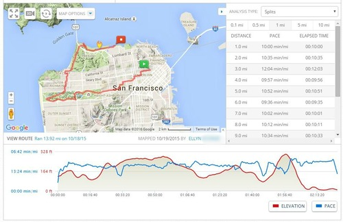 Click to Zoom to see some of the details of the 2015 Nike Women's Half course!