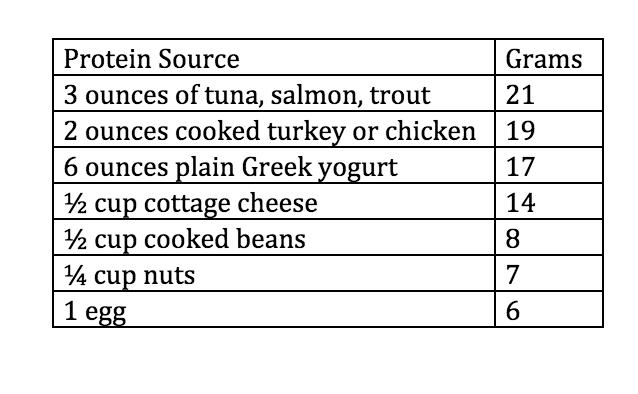 Source:  USDA National Nutrient Database , 2015