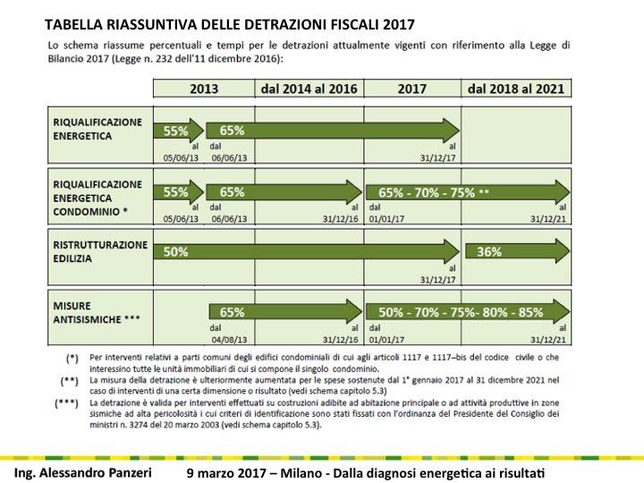TABELLA RIASSUNTIVA DELLE DETRAZIONI FISCALI 2017 - ANIT