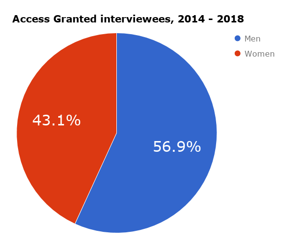 Access Granted podcast interview stats (2014 - Mar 2018).png