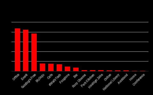 Access Granted NZ - Venues (2014 - July 2019).png