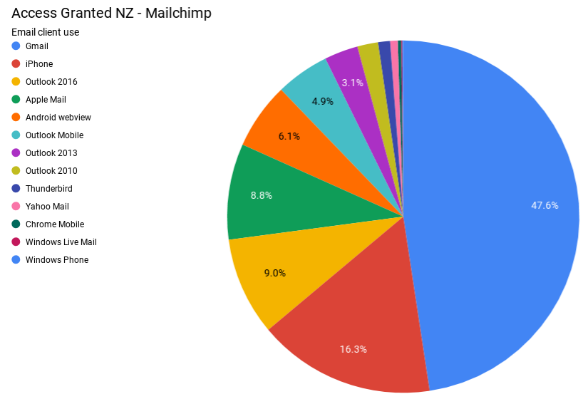 Access Granted NZ - Mailchimp email client (Oct 2019).png