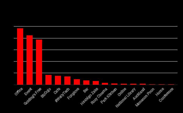 Access Granted NZ - Venues (2014 - Oct 2019).png