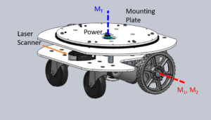 Omnidirectional Mobile Base - The base measures 19 inches in diameter and 8 inches in height and complies with the 2010 Americans with Disabilities Act. The max speeds the base is able to achieve are 0.8m/s in a straight line and 180 degrees per second with the turret.