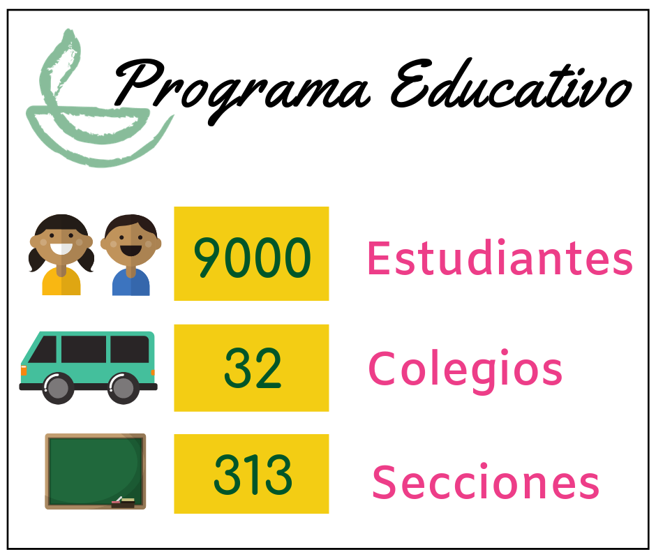 Desde 2002, el Programa Educativo ha beneficiado a 9000 estudiantes en 32 colegios y 313 secciones de  inicial, primaria y secundaria -