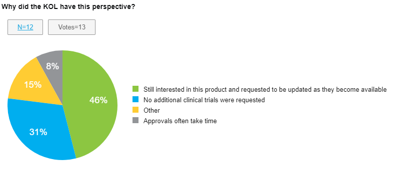Example of how free text insights can be converted into quantitative data using a structured data approach (see text below to learn more about structured data approaches). The free text insights about a complete response letter above were converted into a simple chart. In this example, the why behind the key opinion leader's (KOL) perspective was quantified. With the structured data approach Medical leaders can quickly see that 46% of the KOLs visited were still interested in the product and 31% were not concerned because the FDA did not request additional clinical trials. With this type of information, Medical leaders can use hard numbers to decide on what next steps should be taken.