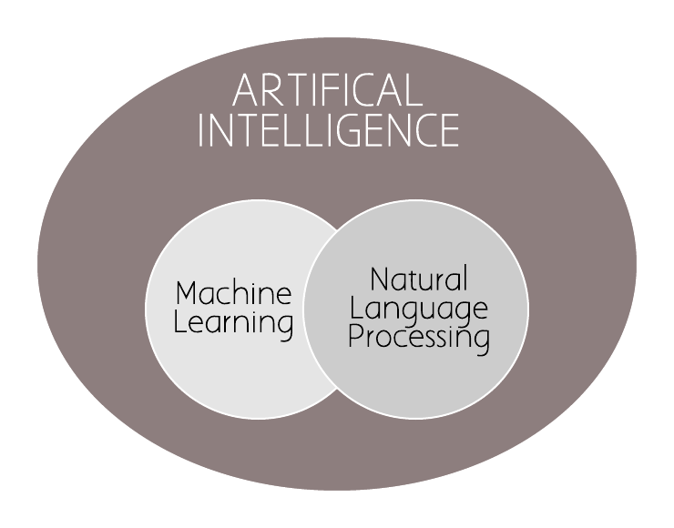 """Figure 1: Diagram of how artificial intelligence (AI) relates to machine learning (ML) and natural language processing (NLP). AI is a general term for applications that help computers """"think"""" like humans. ML and NLP are subsets of AI."""