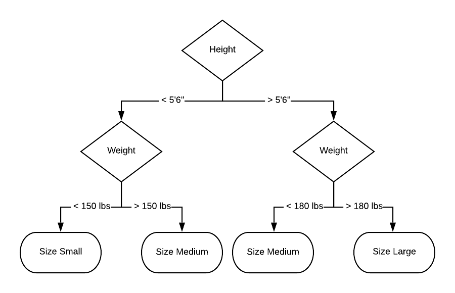Figure 2: Example of rule-based AI. Making predictions based on a decision tree. Based on height and weight, the model recommends a clothing size to the user.
