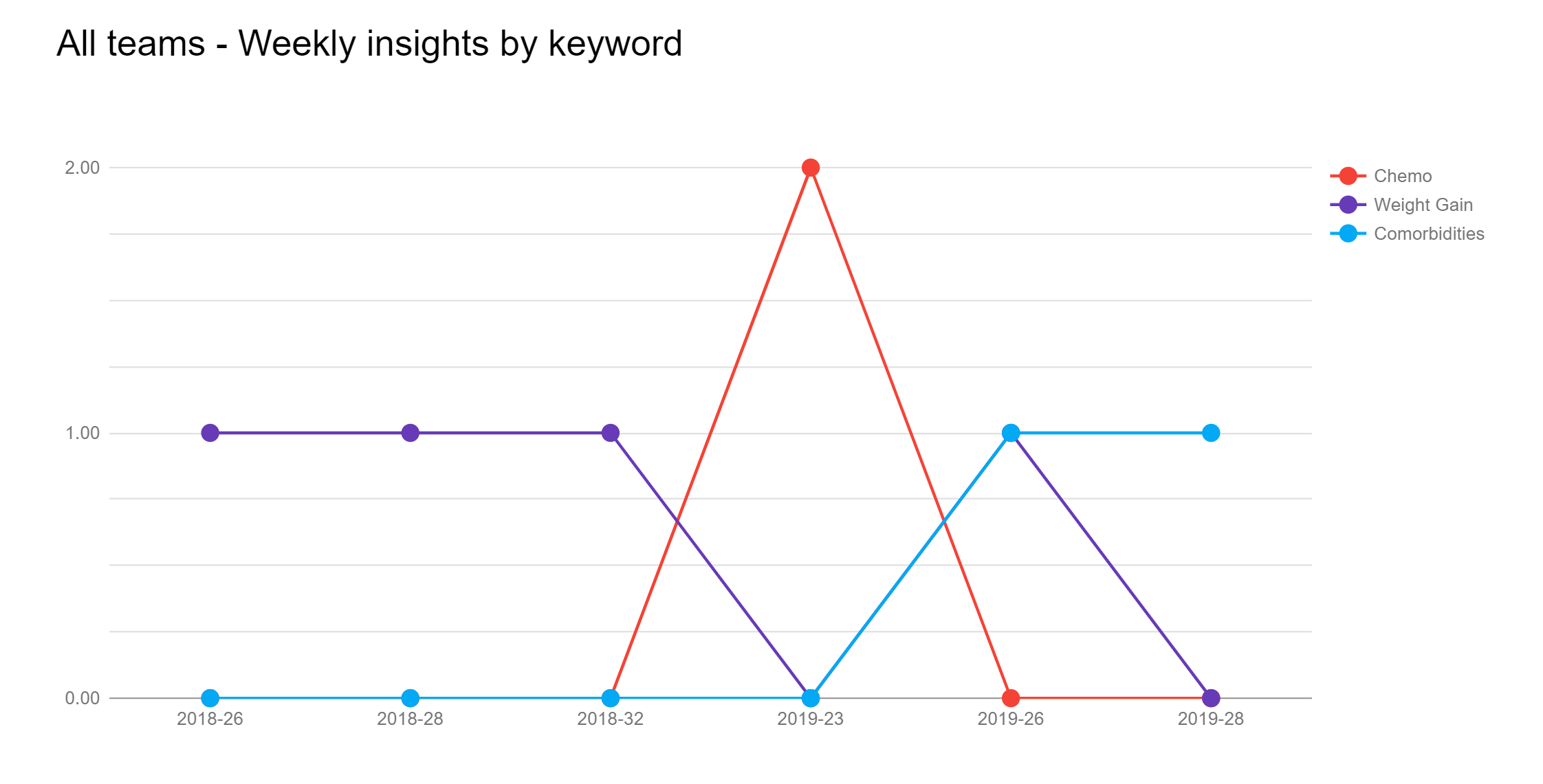 Figure 4: Example of a ML model automatically identifying top keywords in an insight and graphing over time. This avoids the time-intensive task of tagging insights by hand and helps Medical leaders quickly identify trending topics.