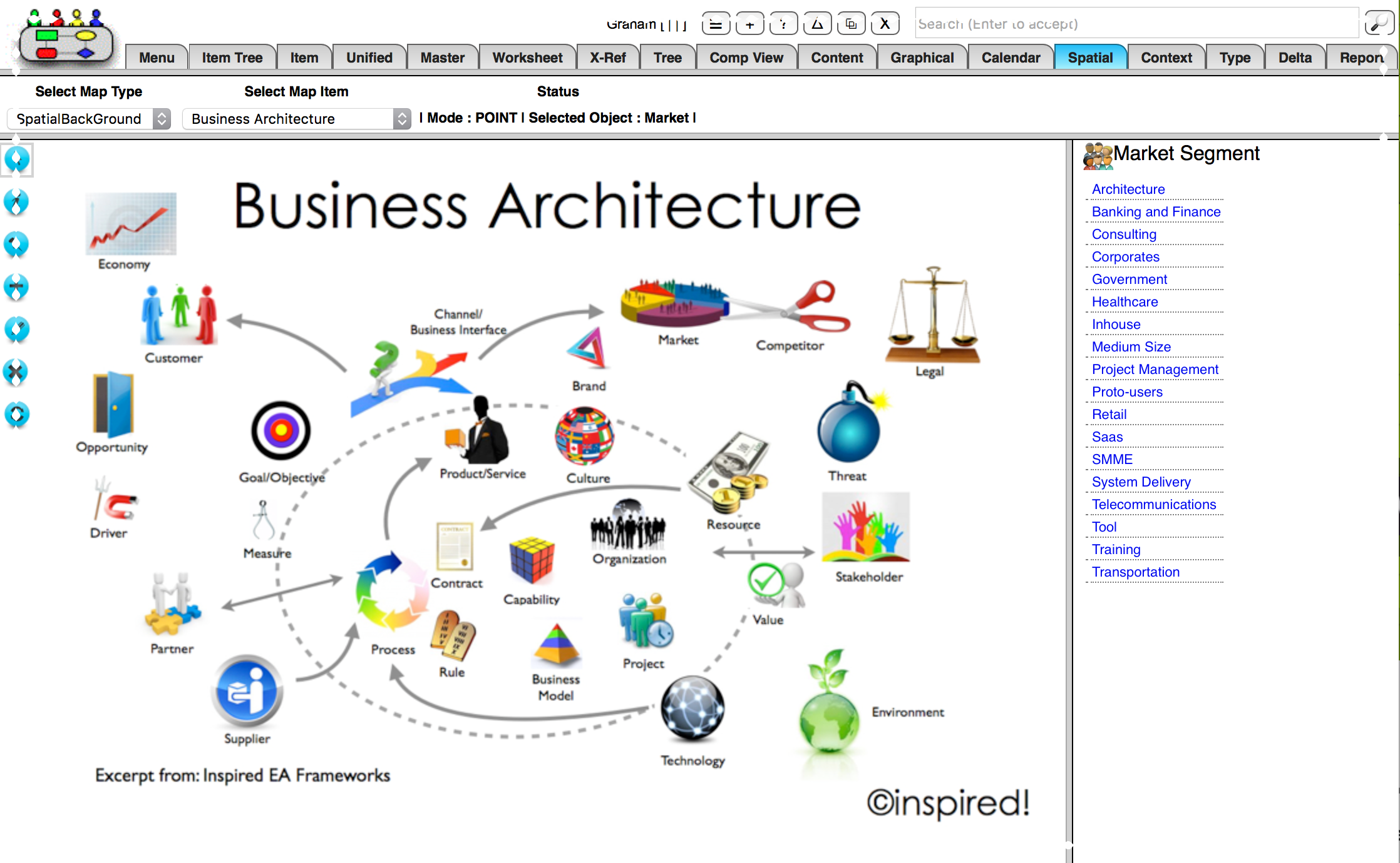 Inspired EA Frameworks - Business Rich Picture