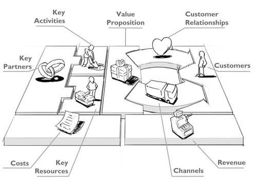 Business Model Canvas, by Osterwalder and Pigneur