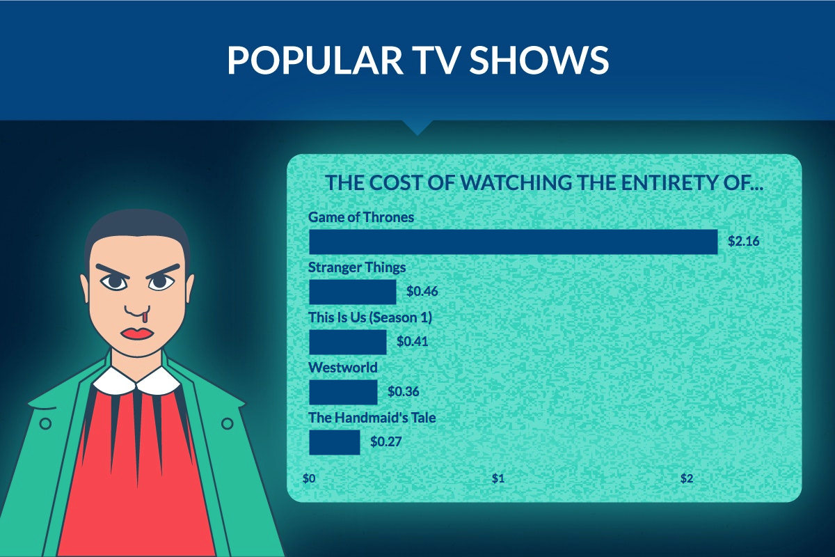 TV Power Consumption for Popular TV Shows