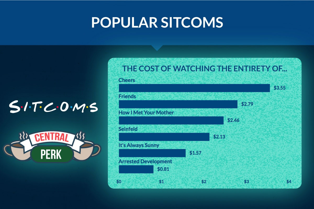 TV Power Consumption for Popular Sitcoms