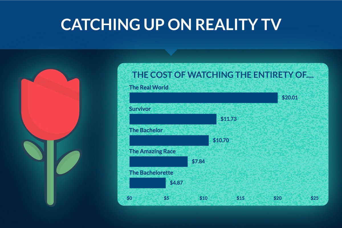 TV Power Consumption for Popular Reality TV Shows