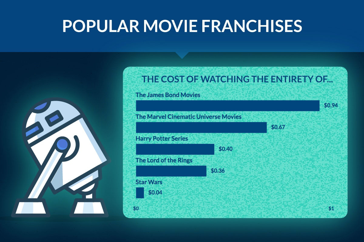 TV Power Consumption for Popular Movie Franchises