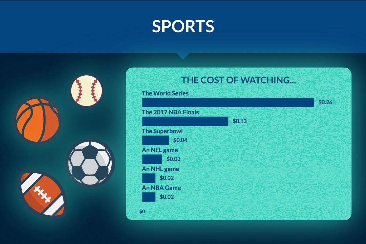 TV Power Consumption for Popular Sporting Events